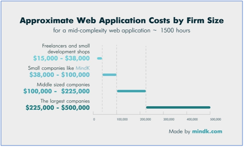 web application cost