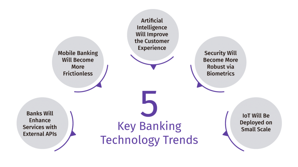 banking technology trends