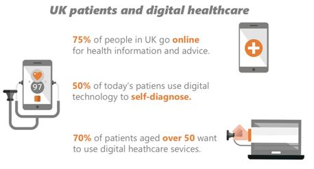 digital healthcare mobile apps