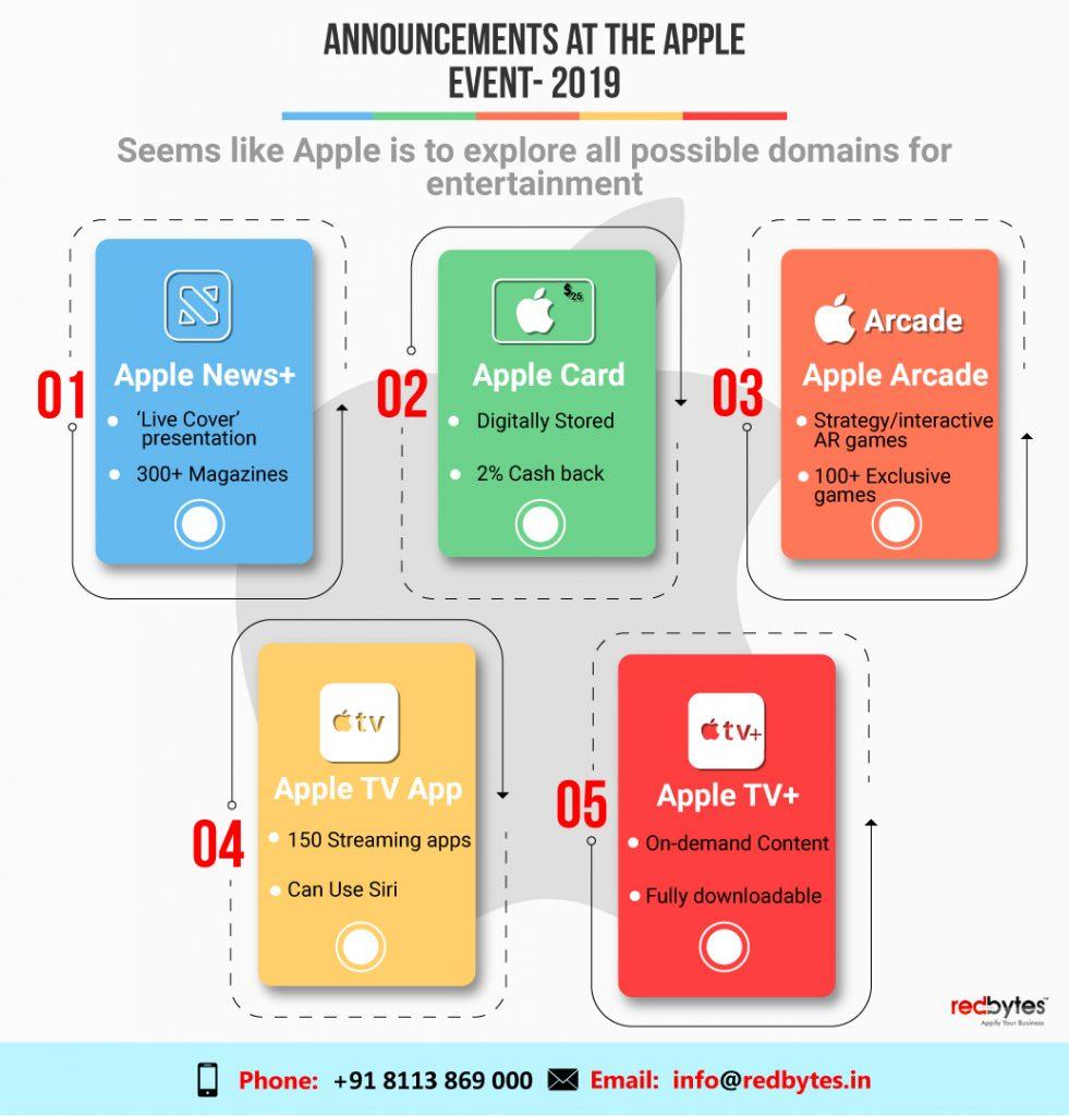 apple event announcements