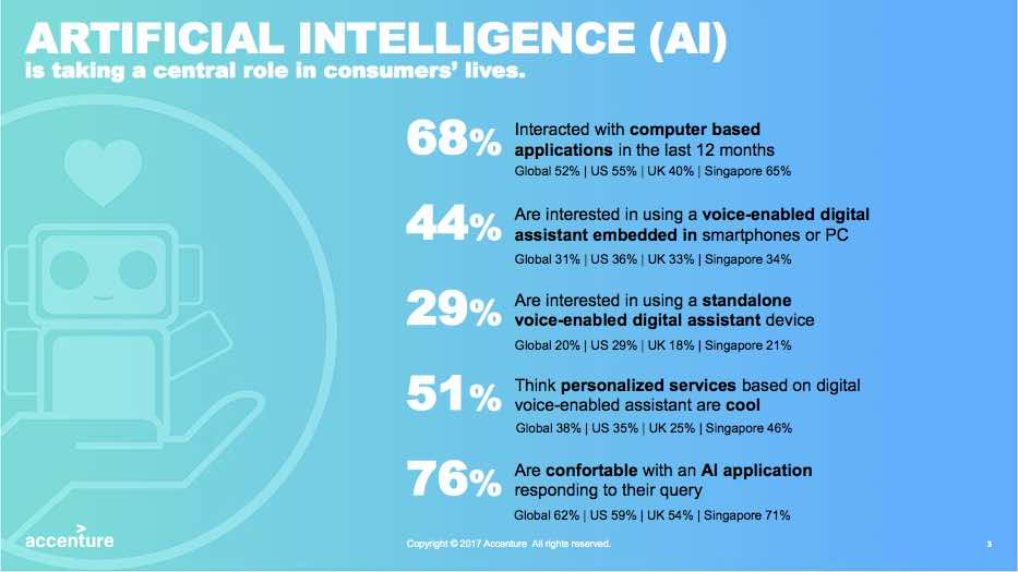 Impact of Artificial Intelligence