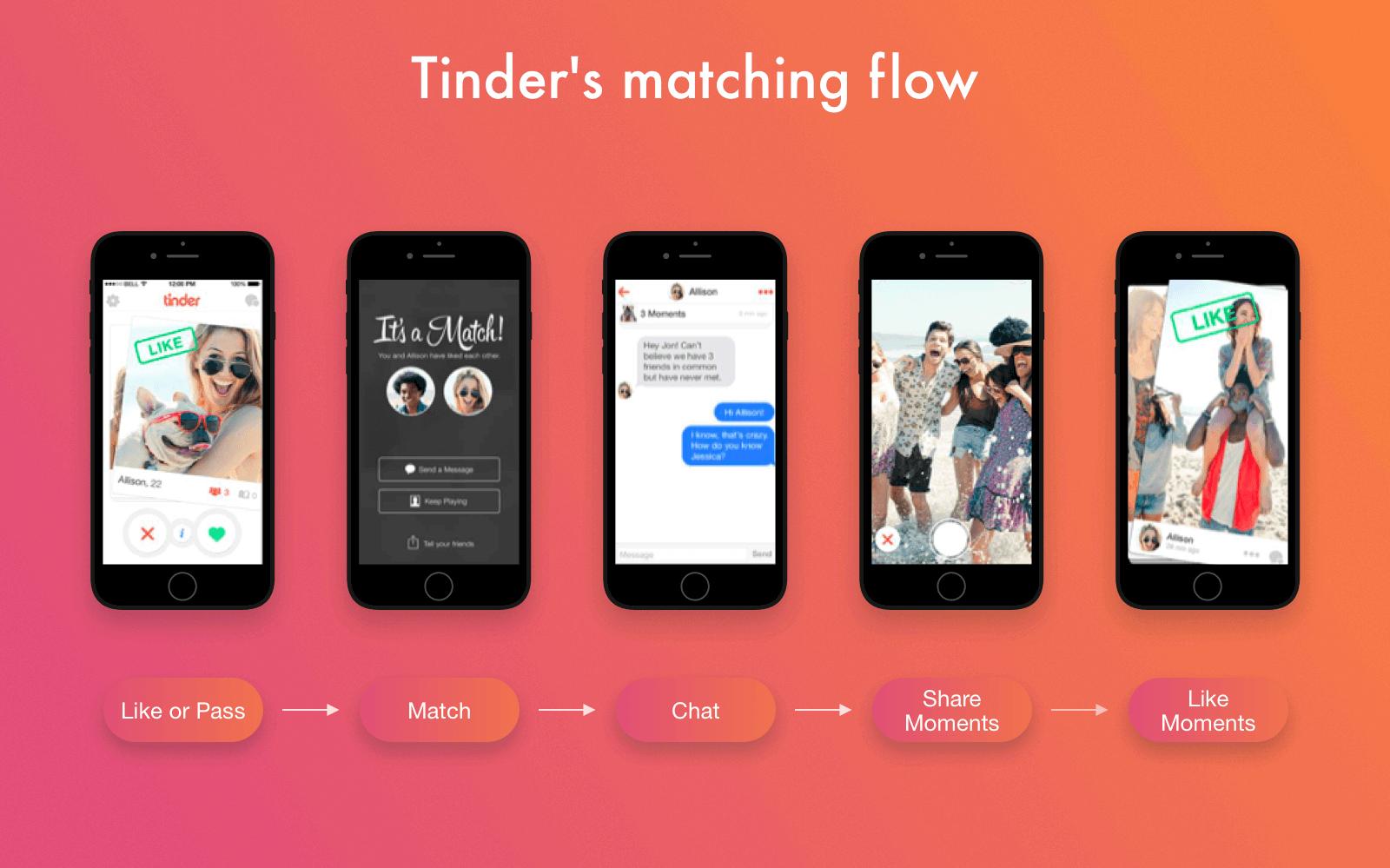 tinder app design